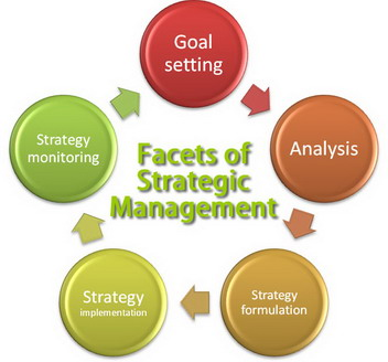 strategy managment Understand what strategy actually is and learn about more than 75 core strategy tools used by business leaders understand what strategy  management strategy tools.