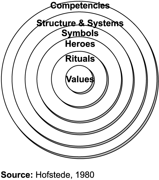 """culture is a learned phenomenon The bulk of research germane to physical attractiveness phenomenon necessarily employs a gestalt perspective whereby """"the whole is greater than the sum of the parts"""" to accommodate the vastness and complexity of physical attractiveness and physical attractiveness phenomenon."""
