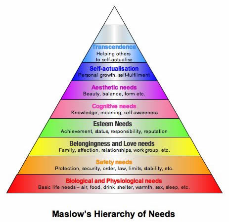 a research on abraham maslow hierarchy of needs theory American psychologist abraham maslow is best known for creating maslow's hierarchy of needs, a theory of psychological health.